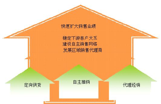 钠长石矿开采项目可行性研究报告-经销人情况分析