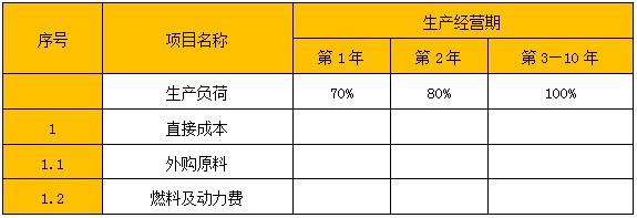 织绒项目可行性研究报告-直接成本