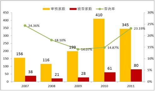广日门机IPO募投-审核通过情况