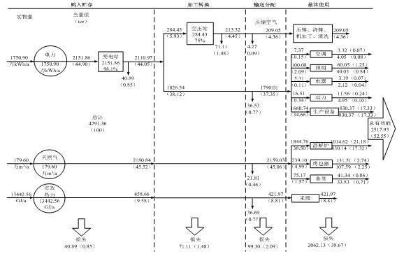数字动态轨道衡项目能流网络图