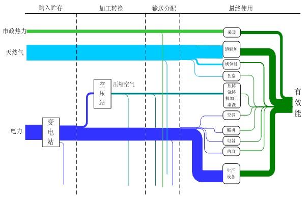 板对线连接器项目能流图