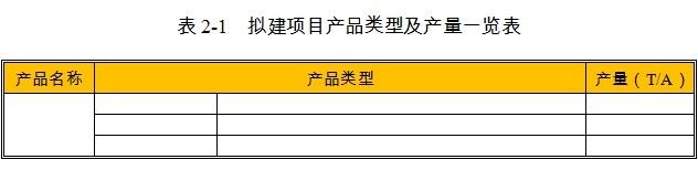 绵件项目产品类型及产量
