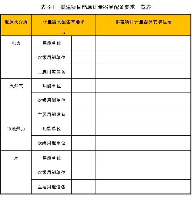 绵件项目能源计量器具配备情况
